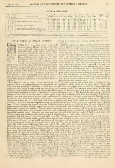 Historical Garden Books - 133 in a series - The Journal of horticulture, cottage gardener and country gentlemen, June 12, 1873