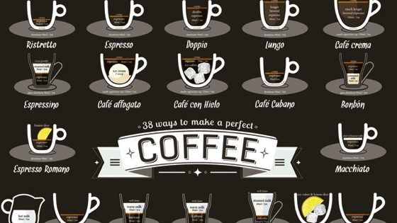 This Graphic Shows the Perfect Ratios for 38 Different Coffee Drinks via Lifehacker