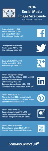 Blog Images Infographic