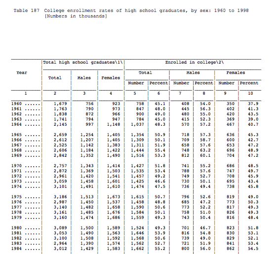 From The Research Vault: College Enrollment Levels, National Center for Education Statistics 1968-1998